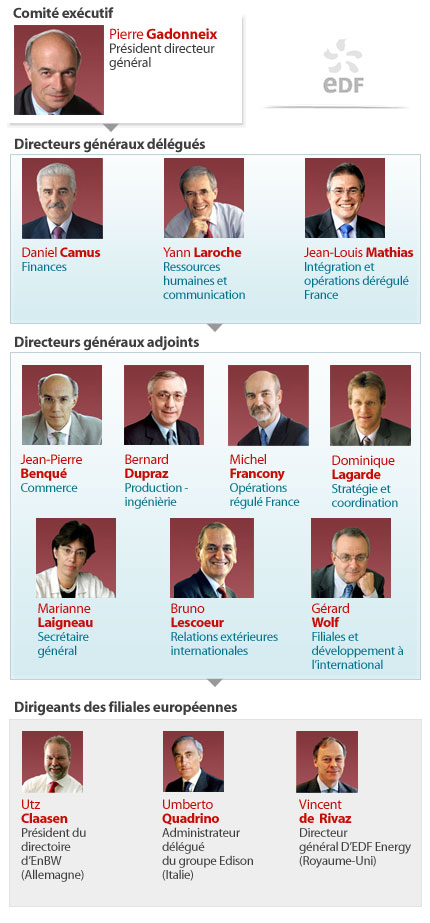 Les dirigeants d'EDF