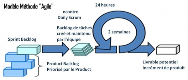 scrum agile method pdf journal articles