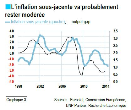 inflation sous jacente 2016