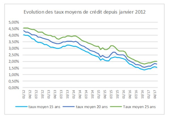 credit immobilier 2 personnes