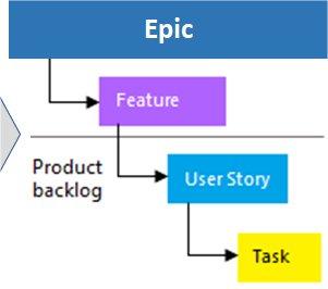 07 - Modèle de structuration des exigences