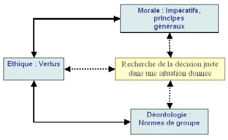 principes moraux exemples